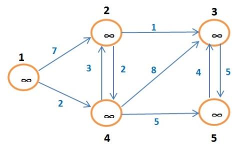 grafo
