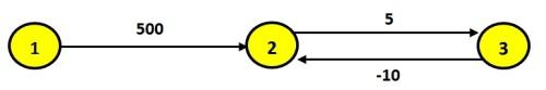 cicloNegativo1