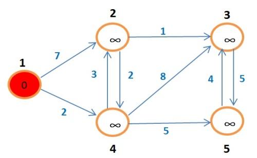 grafoBellman1