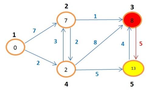 grafoBellman11