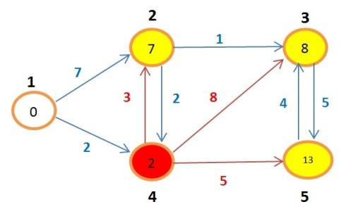 grafoBellman12