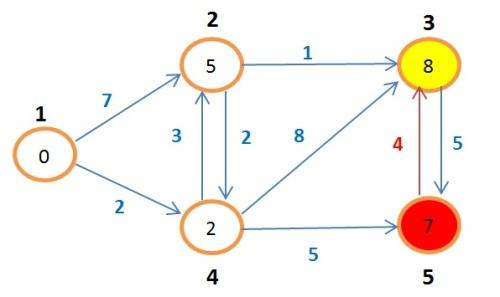 grafoBellman14