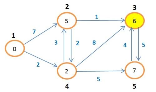 grafoBellman15