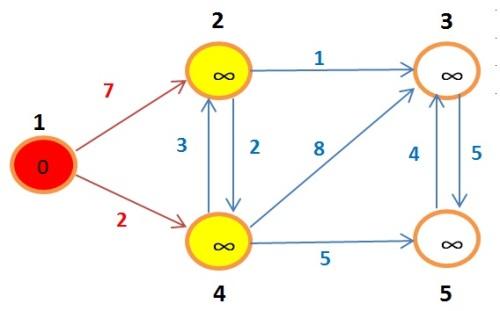 grafoBellman2