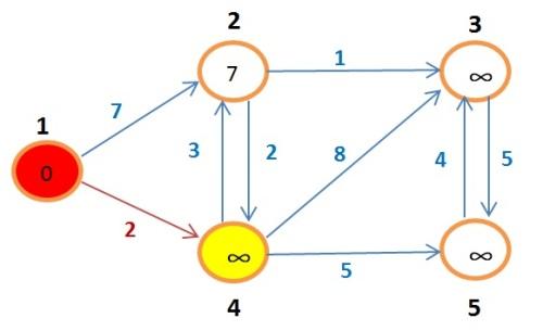 grafoBellman5