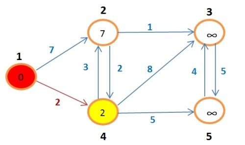 grafoBellman6