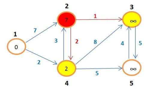 grafoBellman7
