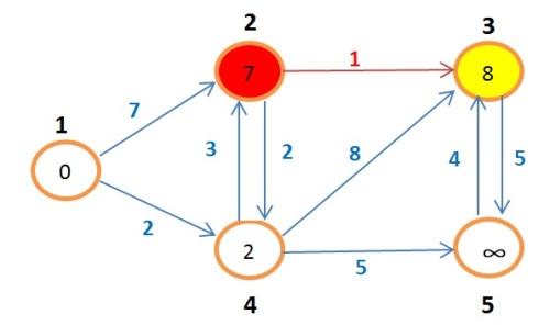 grafoBellman8