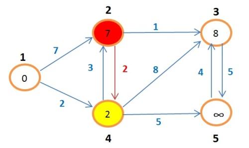 grafoBellman9
